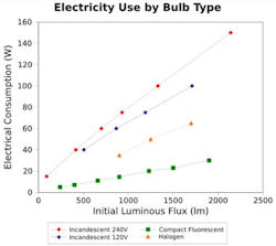 Electricity Graph